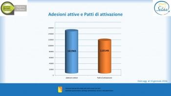 03.Adesioni_Patti attivazione