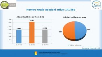 04.Adesioni attive